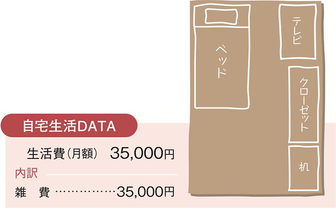 寮生活DATA